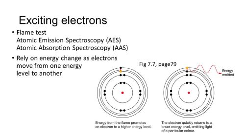 small resolution of exciting electrons flame test atomic emission spectroscopy aes atomic absorption spectroscopy aas