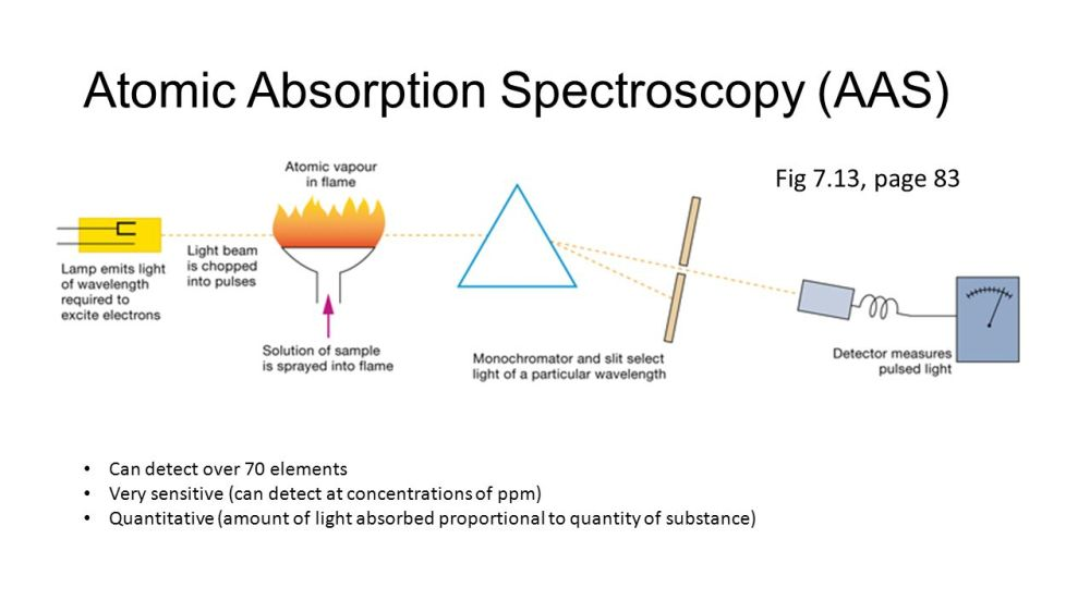 medium resolution of atomic absorption spectroscopy aas