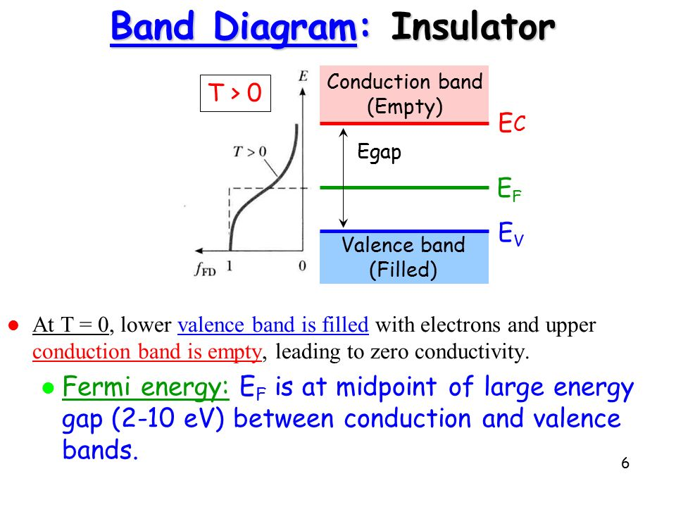 energy band diagram of insulator vl headlight wiring theory electronic structure in solids ppt video online 6