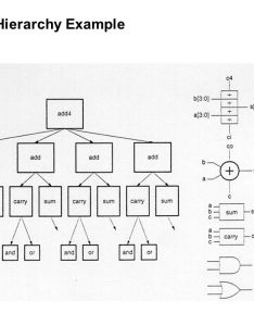 design hierarchy example also vlsi flow the  chart consists of three major domains ppt rh slideplayer
