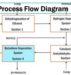 20 process flow diagram  [ 1280 x 720 Pixel ]