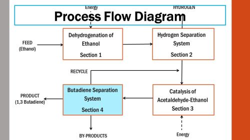 small resolution of 20 process flow diagram