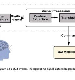 3 basic block diagram of a bci system incorporating signal detection processing and deployment [ 1422 x 800 Pixel ]