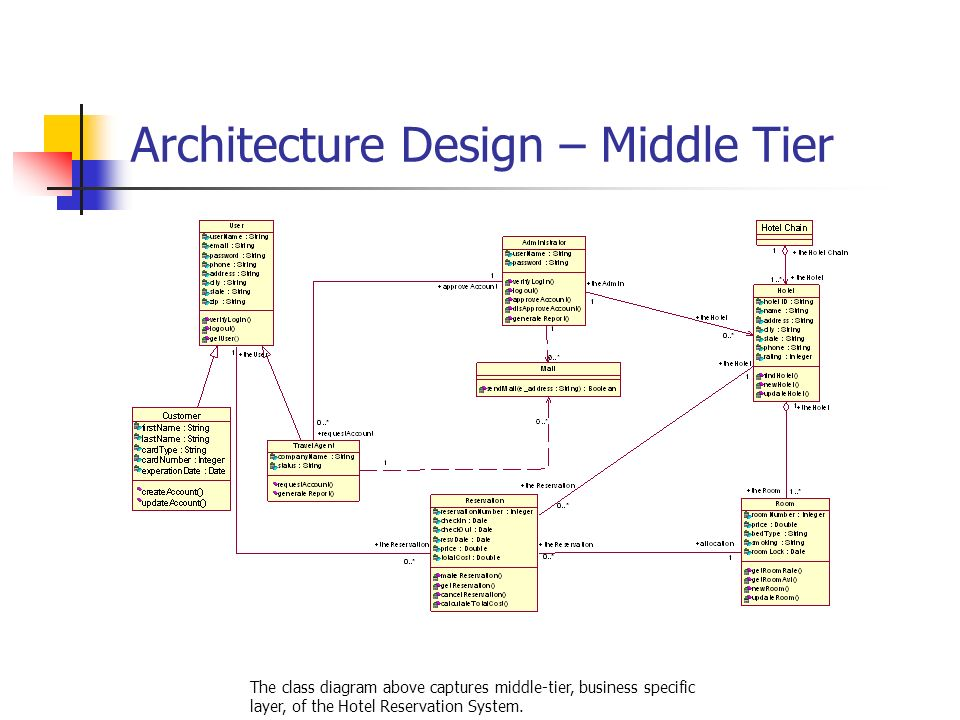 sequence diagram for hotel reservation system cat6 keystone wiring online ppt download 16 architecture