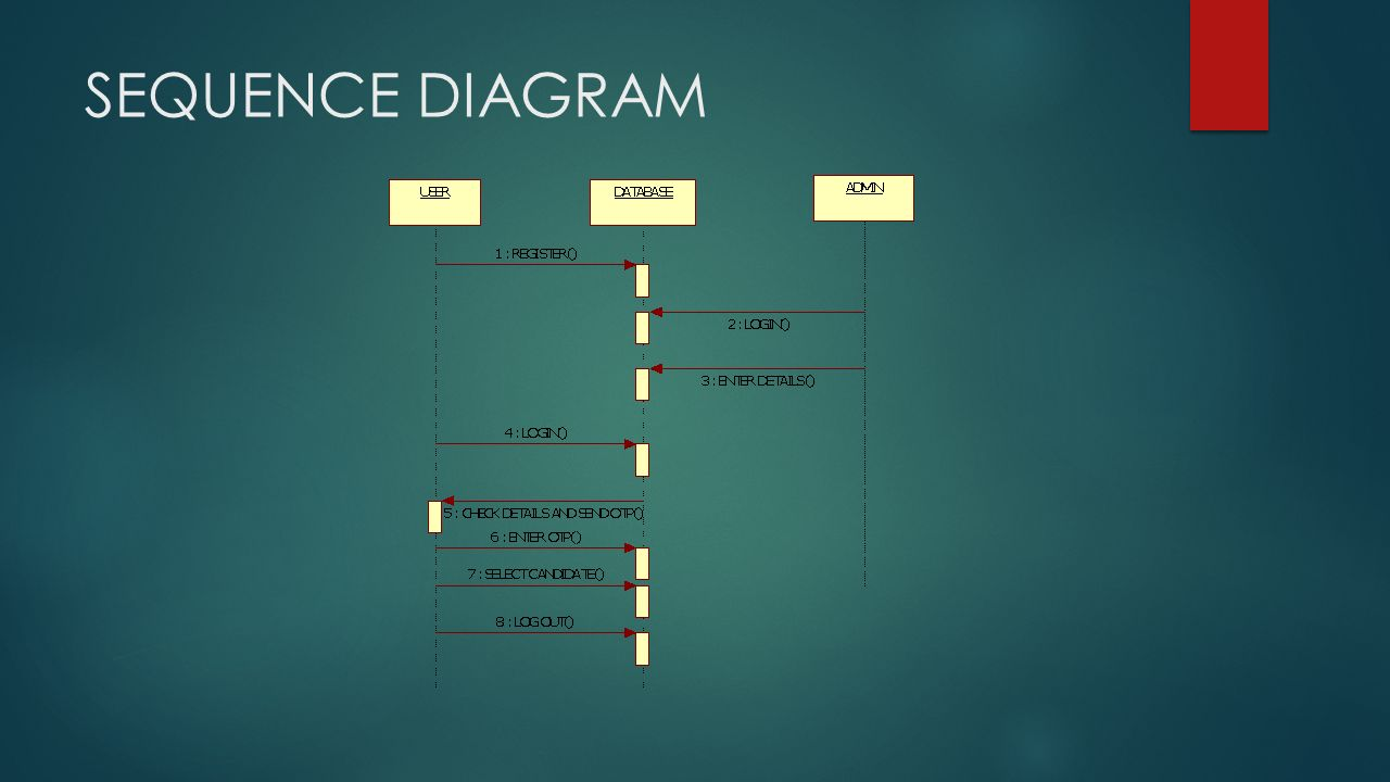 database architecture diagram baldor brake motor wiring android application for online voting system - ppt video download