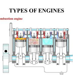 7 types of engines internal combustion engine [ 1122 x 794 Pixel ]