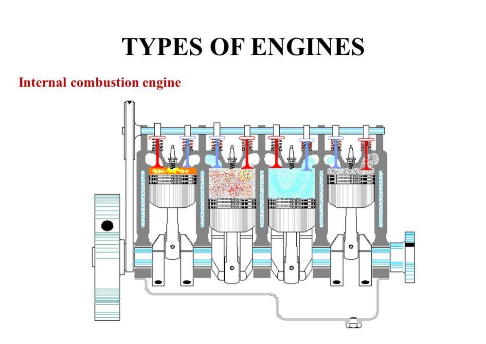 medium resolution of combustible engine diagram wiring diagrams scematic ba engine diagram combustion engine diagram