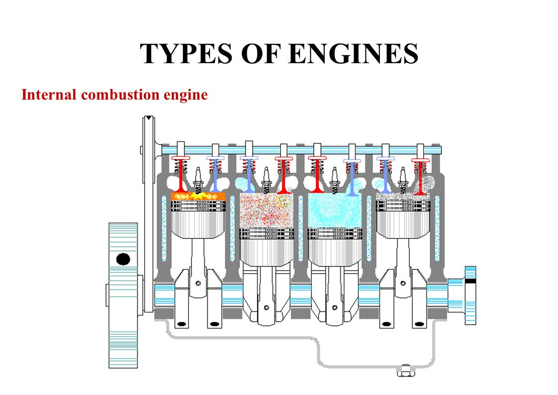 hight resolution of 7 types of engines internal combustion engine