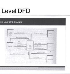 3 context level dfd [ 1280 x 720 Pixel ]