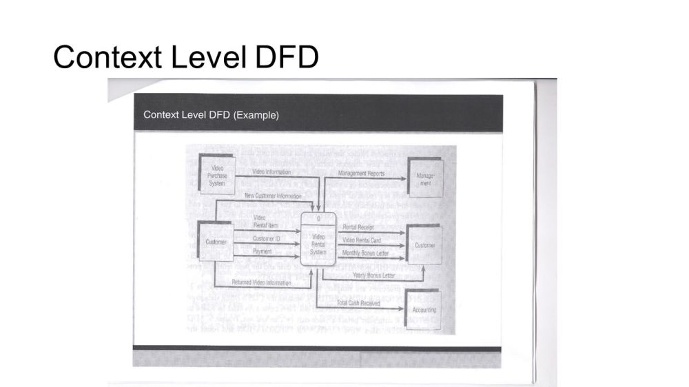 medium resolution of data flow diagram zero level ppt video online download prepare for a new century dfd 0 diagram