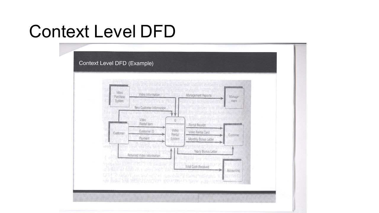 hight resolution of data flow diagram zero level ppt video online download prepare for a new century dfd 0 diagram