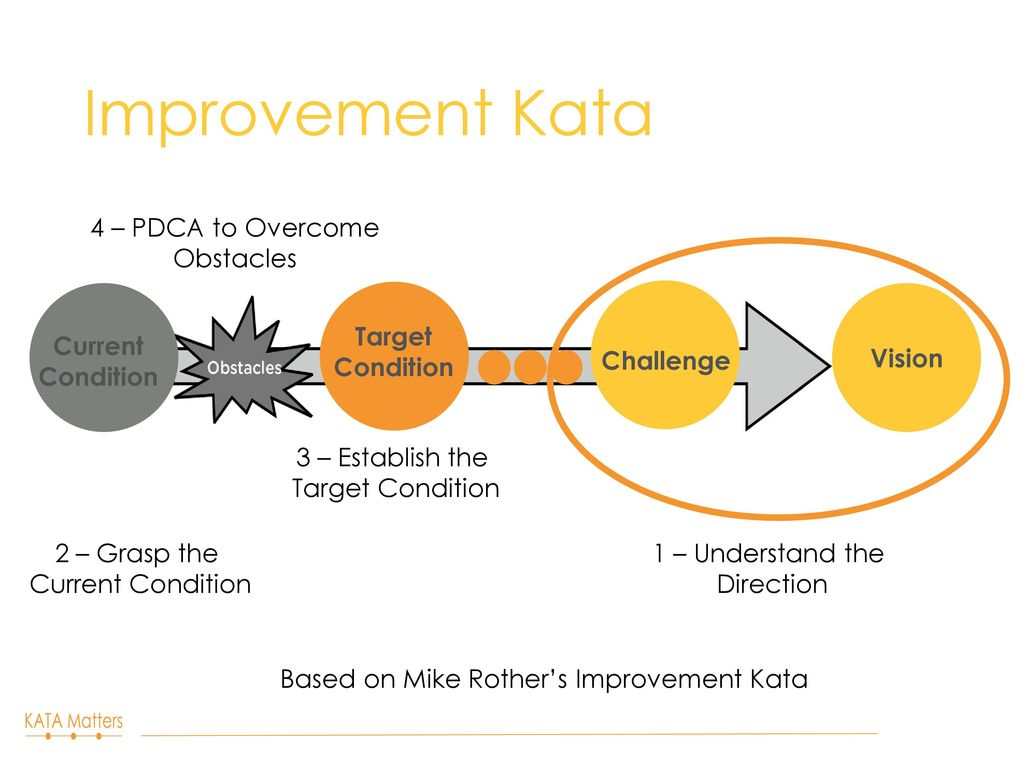 Improvement Kata Amp Coaching Kata