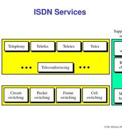 3 isdn services [ 1024 x 768 Pixel ]