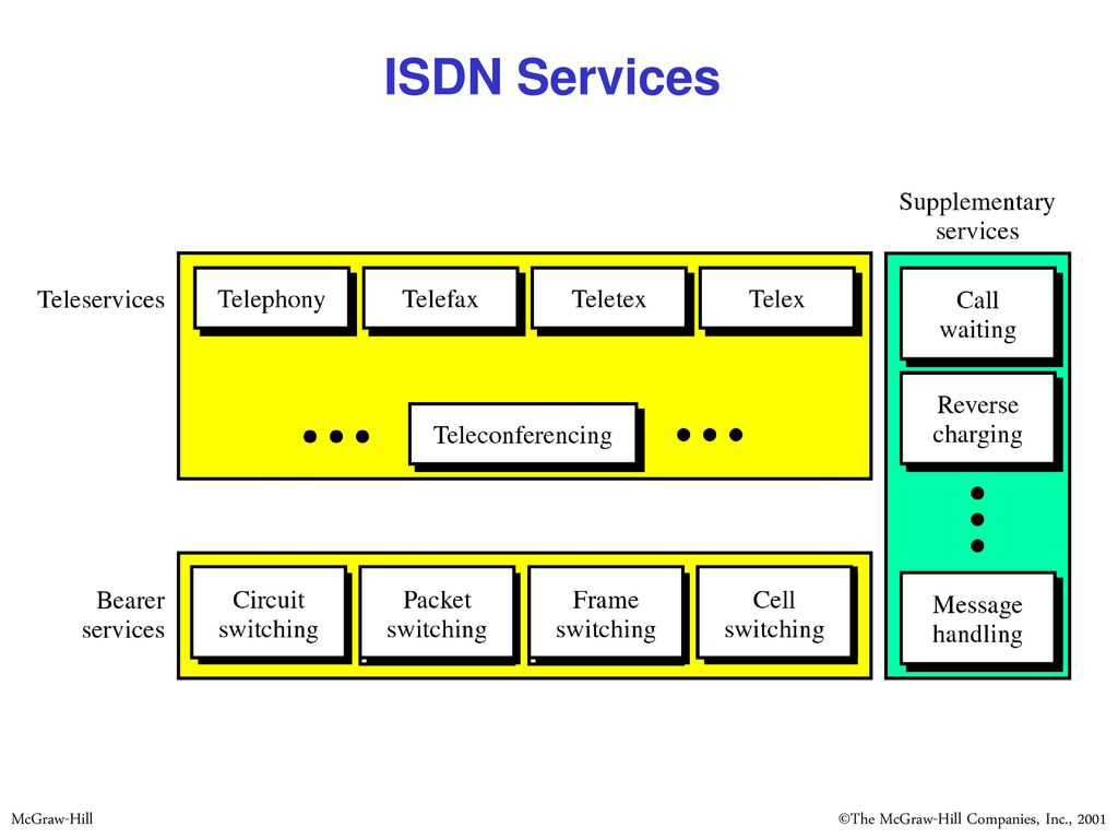 hight resolution of 3 isdn services