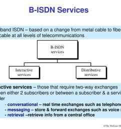45 b isdn services  [ 1024 x 768 Pixel ]
