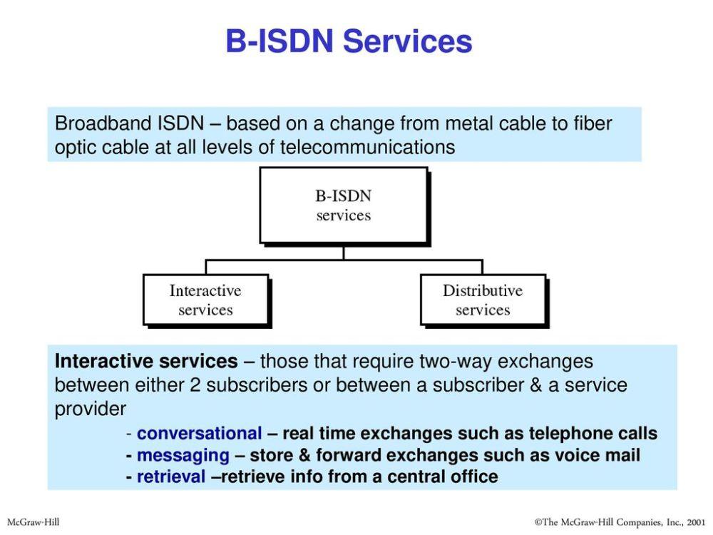 medium resolution of 45 b isdn services
