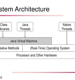 system architecture class libraries java threads native threads 7 inside a java virtual machine [ 1024 x 768 Pixel ]