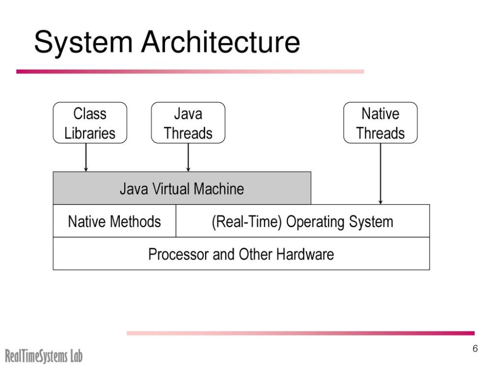 medium resolution of system architecture class libraries java threads native threads 7 inside a java virtual machine