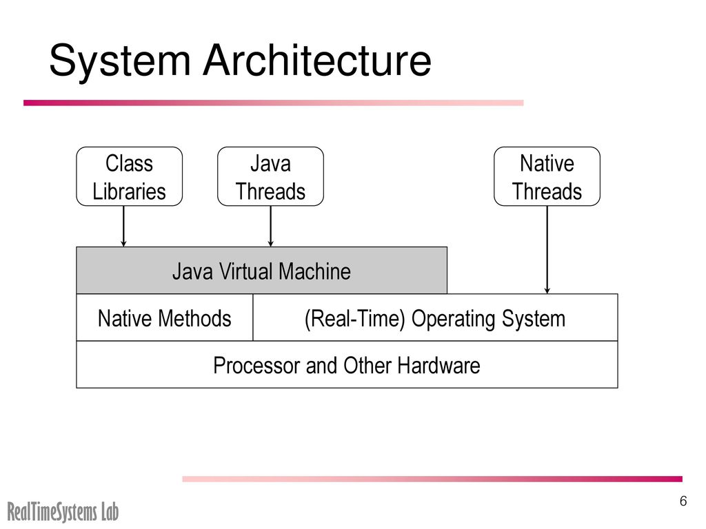 hight resolution of system architecture class libraries java threads native threads 7 inside a java virtual machine
