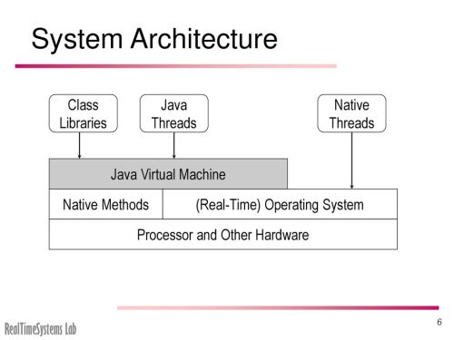 small resolution of system architecture class libraries java threads native threads 7 inside a java virtual machine