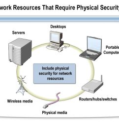 network resources that require physical security [ 1024 x 768 Pixel ]