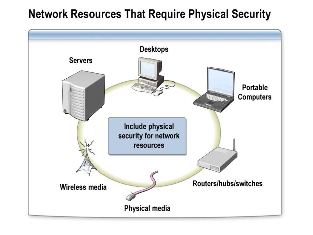 medium resolution of network resources that require physical security