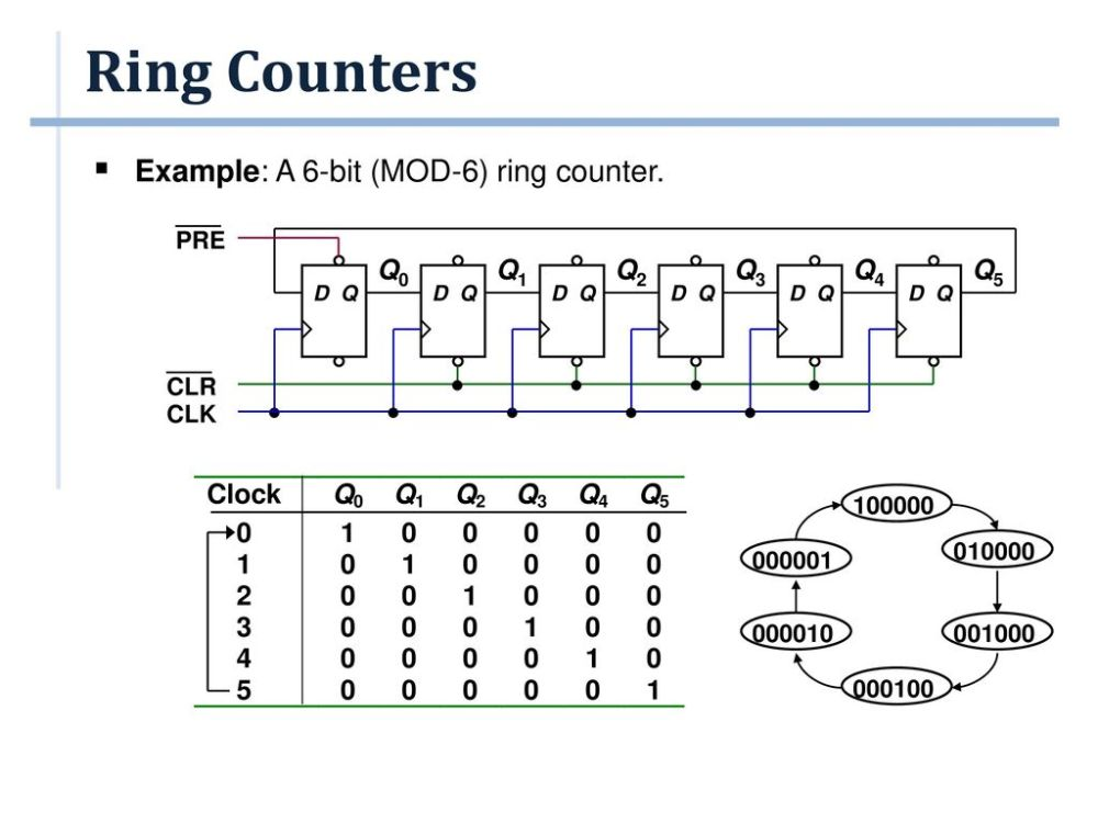 medium resolution of ring counters example a 6 bit mod 6 ring counter