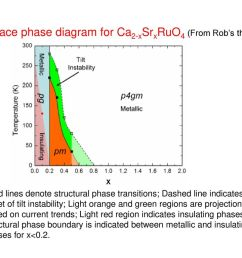 surface phase diagram for ca2 xsrxruo4 from rob s thesis  [ 1024 x 768 Pixel ]