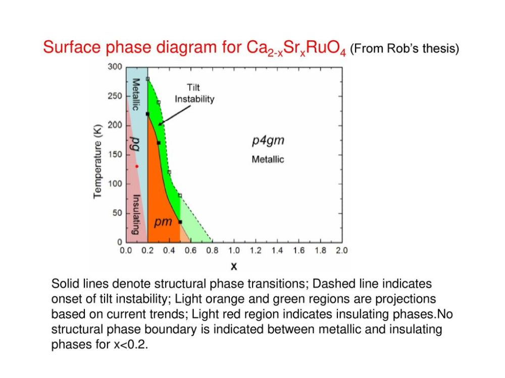 medium resolution of surface phase diagram for ca2 xsrxruo4 from rob s thesis