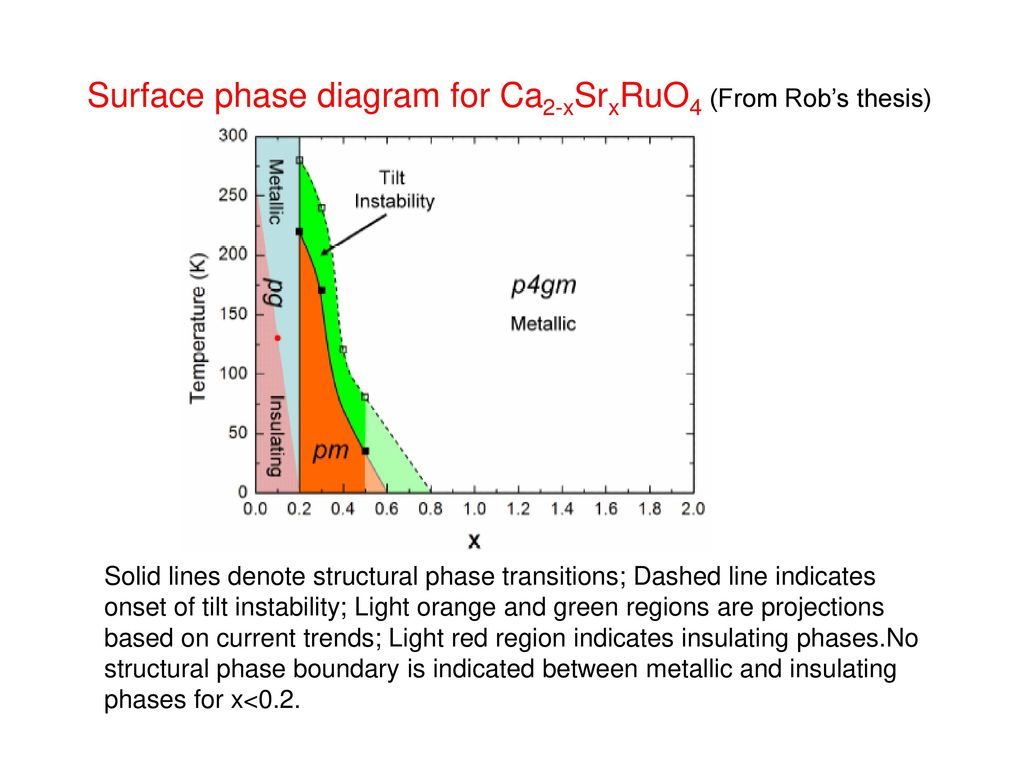 hight resolution of surface phase diagram for ca2 xsrxruo4 from rob s thesis