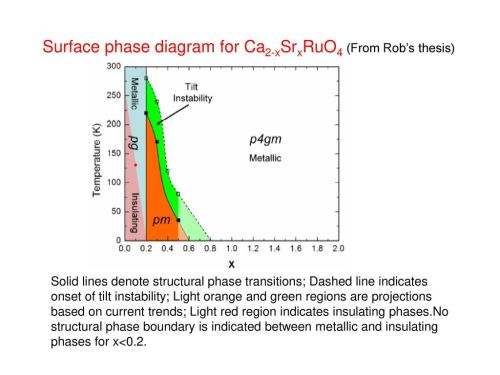small resolution of surface phase diagram for ca2 xsrxruo4 from rob s thesis