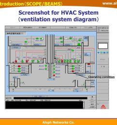 screenshot for hvac system ventilation system diagram  [ 1024 x 768 Pixel ]