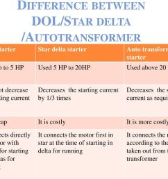 dol starter wiring diagram starting characteristics on wiring librarydifference between dol star delta autotransformer electrical department [ 1024 x 768 Pixel ]