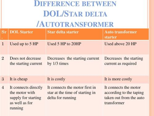 small resolution of dol starter wiring diagram starting characteristics on wiring librarydifference between dol star delta autotransformer electrical department
