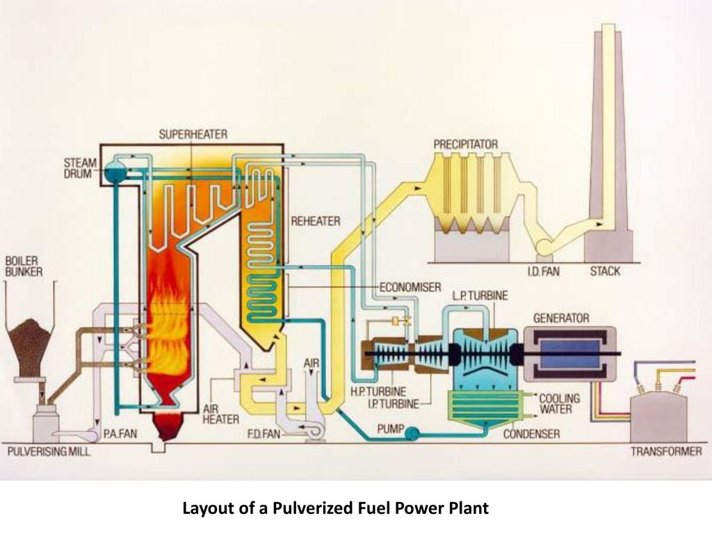 hight resolution of thermal power plant