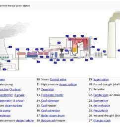high pressure steam turbine 20 forced draught draft fan [ 1024 x 768 Pixel ]