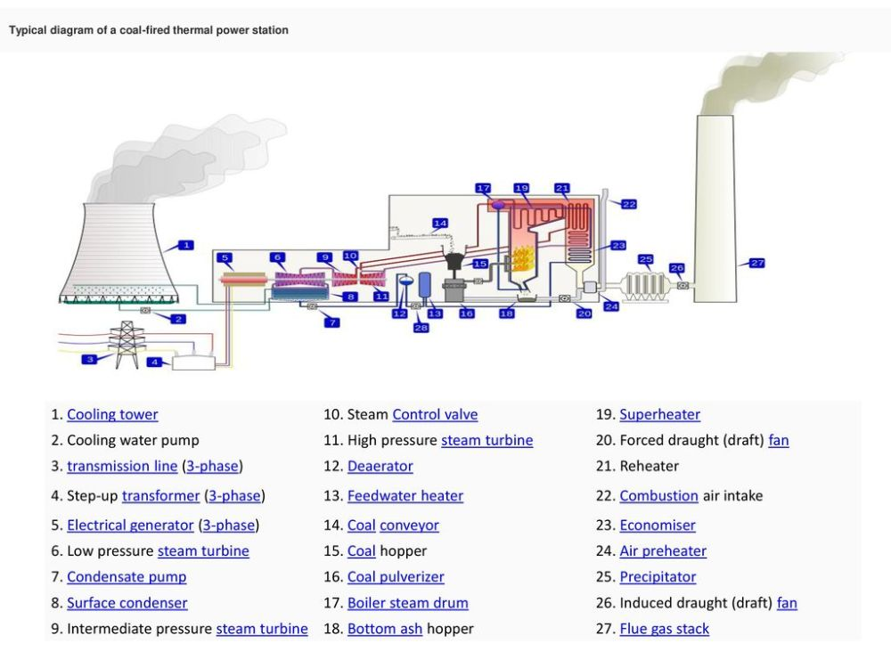 medium resolution of high pressure steam turbine 20 forced draught draft fan