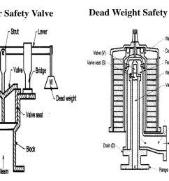 74 lever safety valve dead weight safety valve [ 1024 x 768 Pixel ]