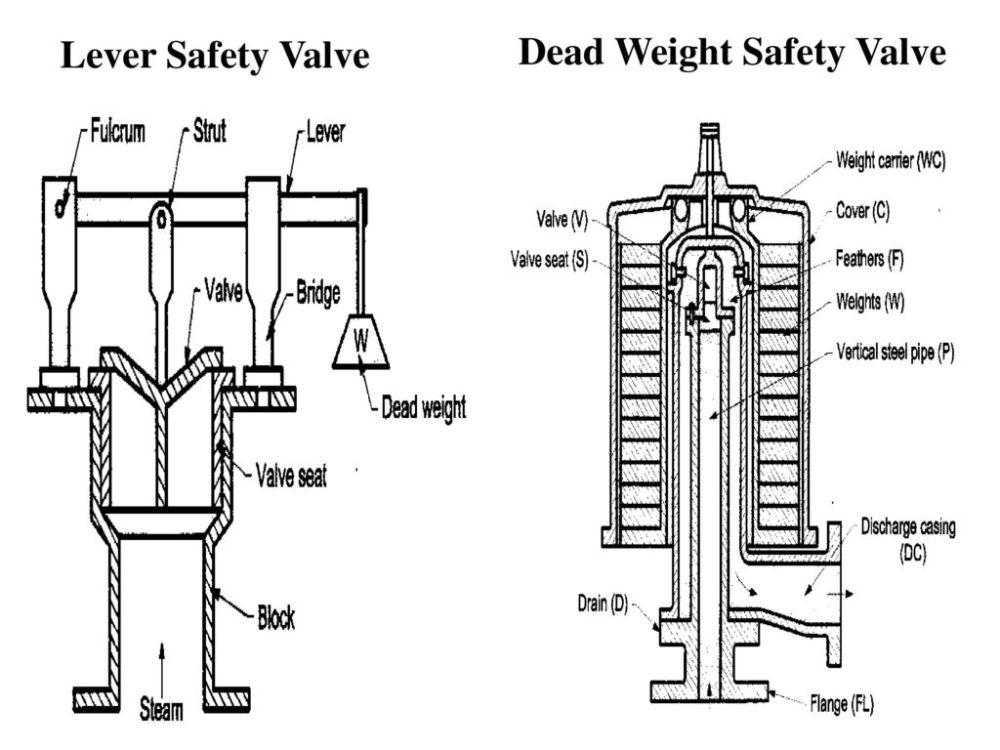 medium resolution of 74 lever safety valve dead weight safety valve