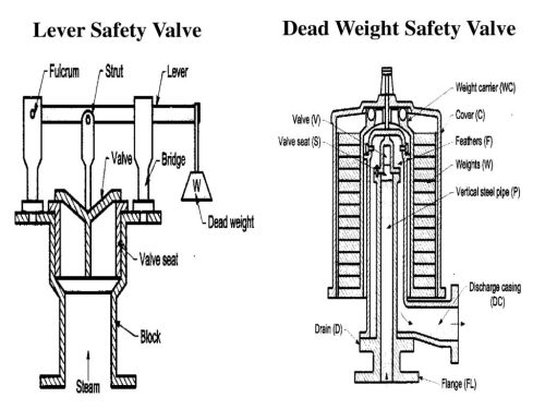 small resolution of 74 lever safety valve dead weight safety valve