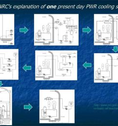 13 from nrc s explanation of one present day pwr cooling system  [ 1024 x 768 Pixel ]