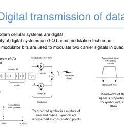 digital transmission of data [ 1024 x 768 Pixel ]