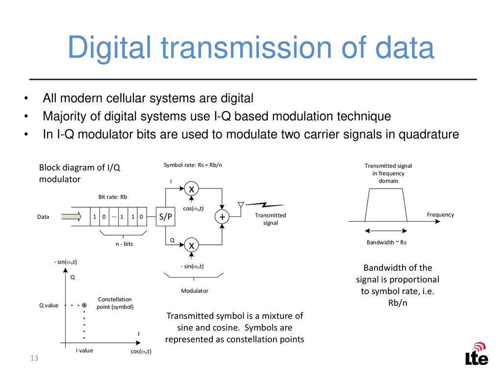 hight resolution of digital transmission of data