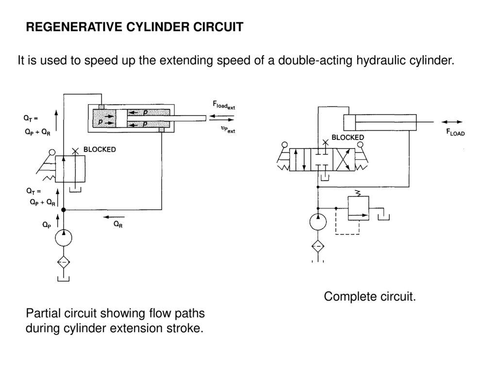 hight resolution of regenerative cylinder circuit
