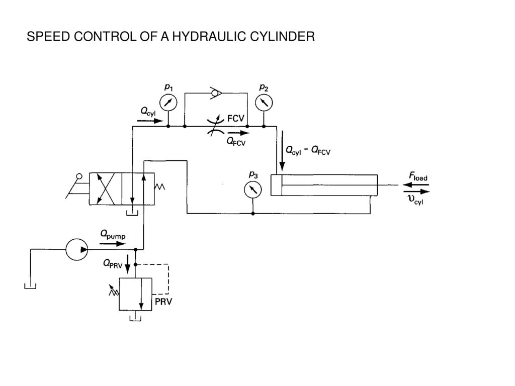 hight resolution of 34 speed control of a hydraulic cylinder