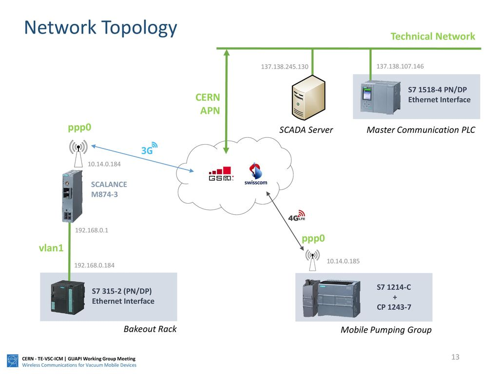 hight resolution of 13 network topology