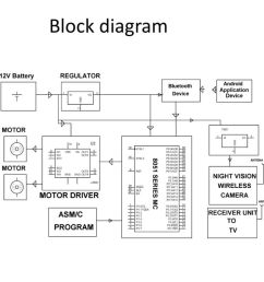 5 block diagram [ 1024 x 768 Pixel ]