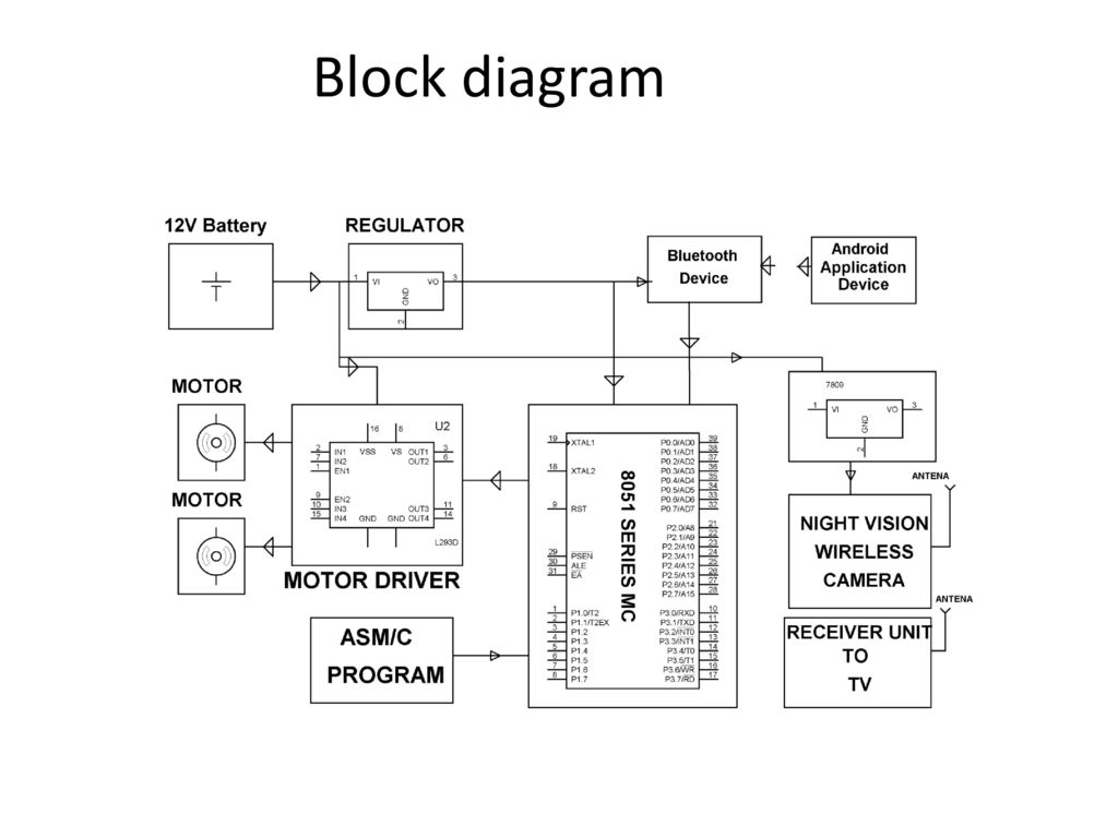 hight resolution of 5 block diagram