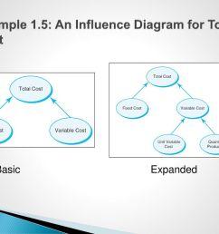 26 influence diagrams  [ 1024 x 768 Pixel ]