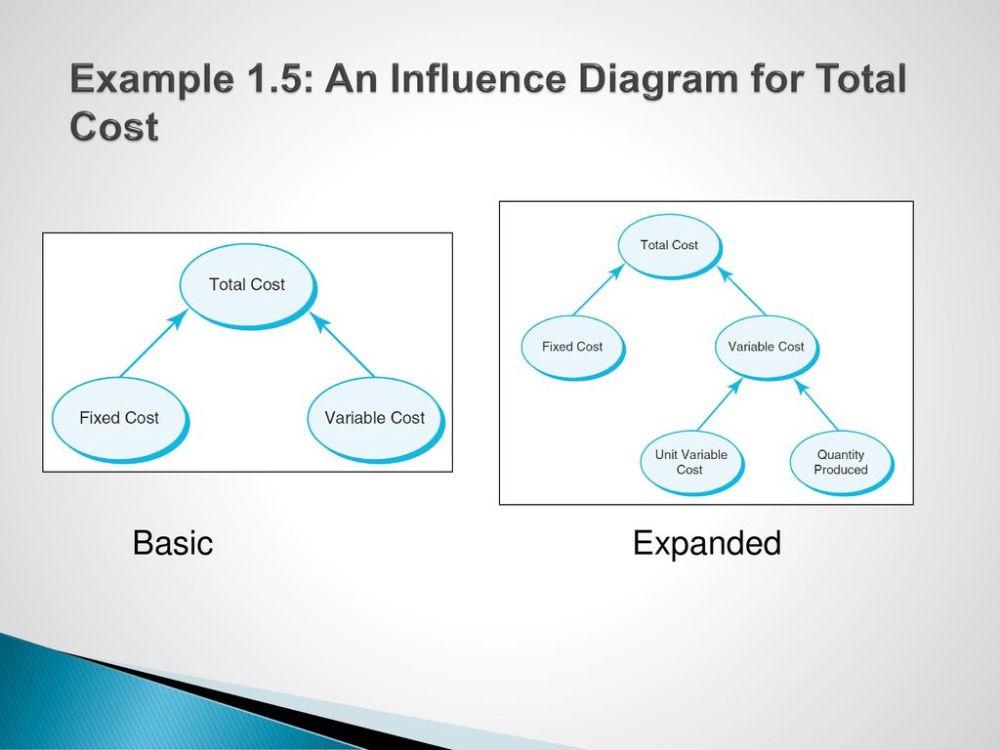 medium resolution of 26 influence diagrams